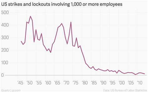 American labor-union strikes are almost completely extinct