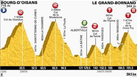 Stage 19 - A Detailed Look At My Favourite Stage Route
