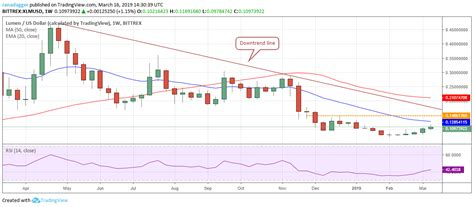 Top 5 Crypto Performers Overview: Stellar, Bitcoin Cash